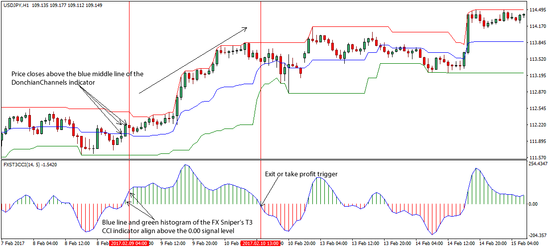 FOREX SNIPER KILLER Indicator – [Cost $] – For FREE