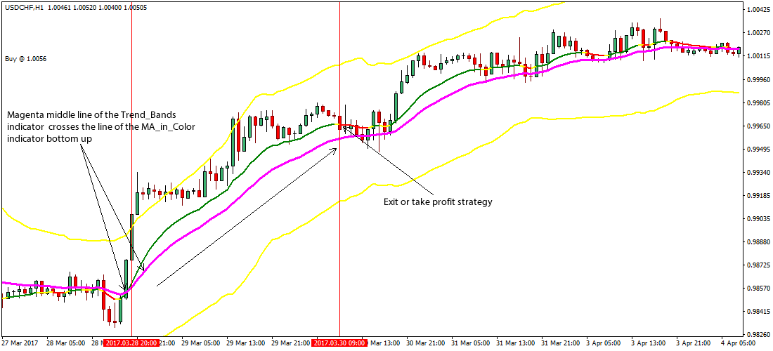 Forex ma strategy foreign direct investment competitive advantage