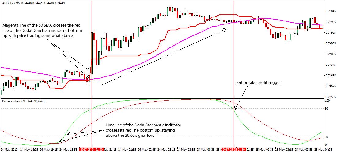 Doda Stochastic Forex Scalping Trading Strategy