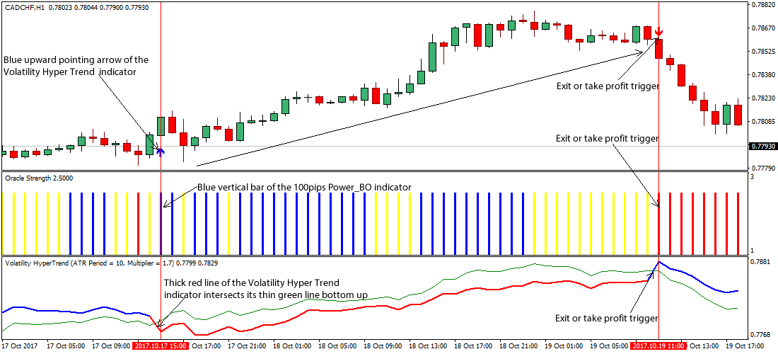 Forex volatility by hour