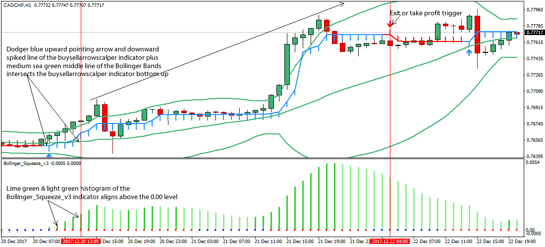 Day trading strategy bollinger bands squeeze