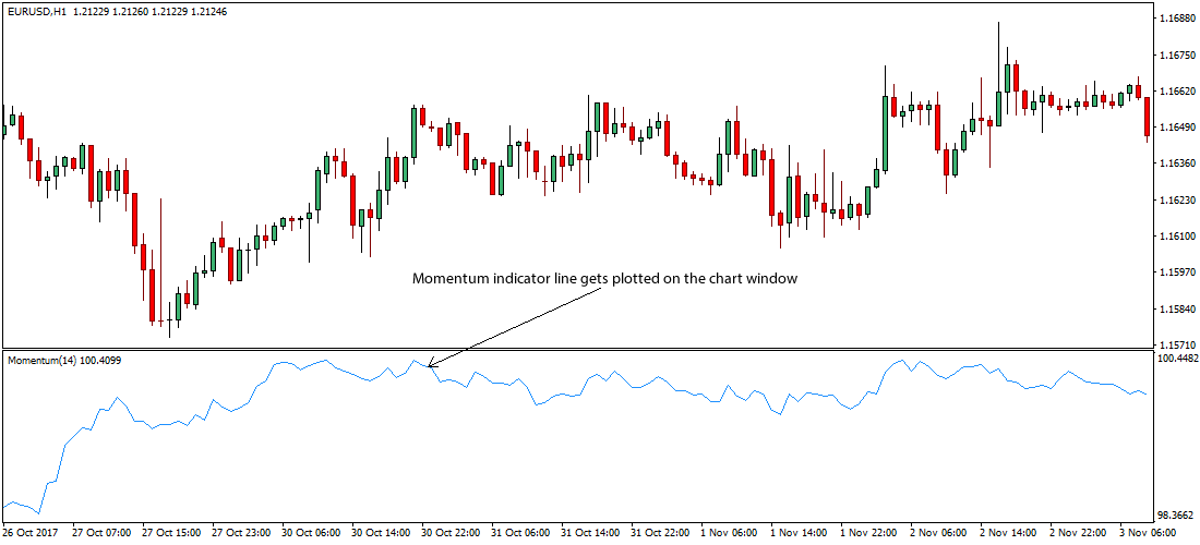 Forex strategies with indicators