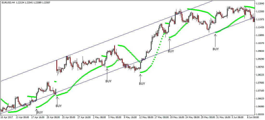 Parabolic sar forex trading strategy