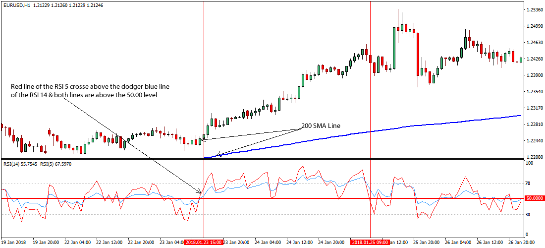 Forex rsi indicator strategy