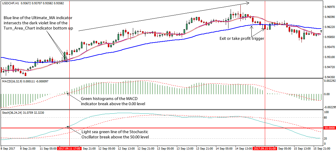 Forex macd stochastic strategy