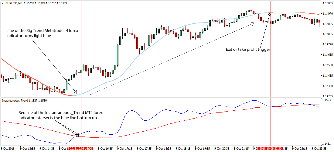 Forex 5 minute scalping strategy